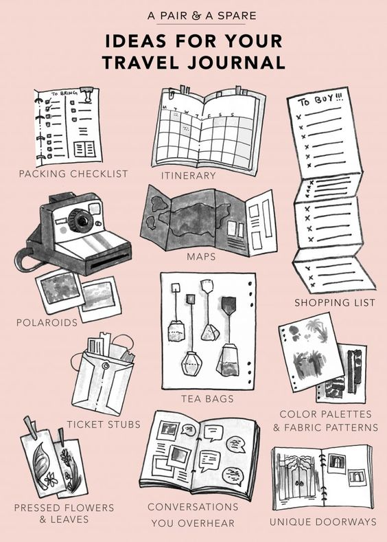 Inspirational Travel Bullet Journal Pages